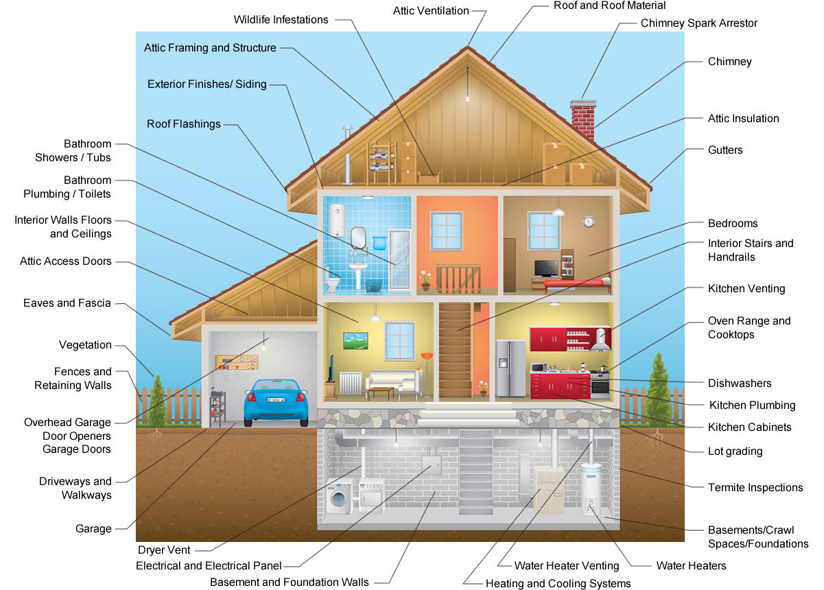 Home inspections trademark your home for Trademark quality homes floor plans